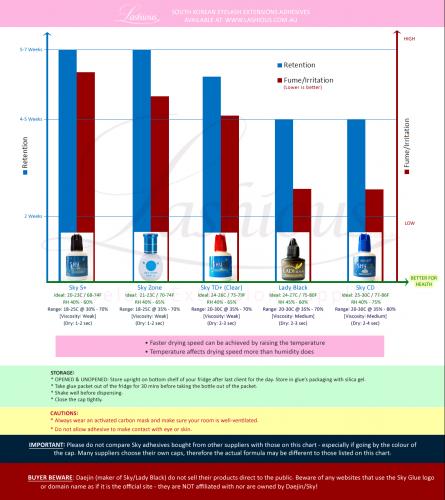 Eyelash Extensions Adhesives Reference Chart