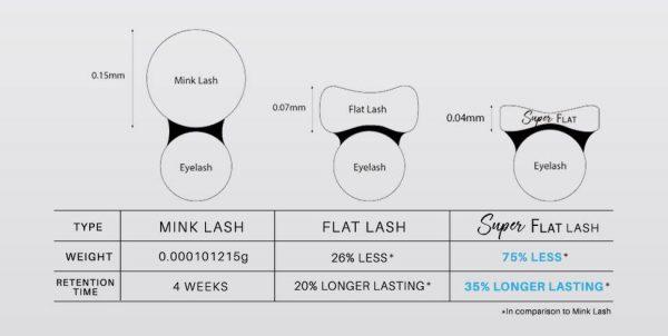 Super Flat Lash by BL Korea